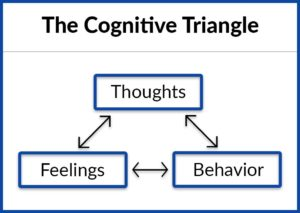 Cogntive Behavorial Therapy Traingle